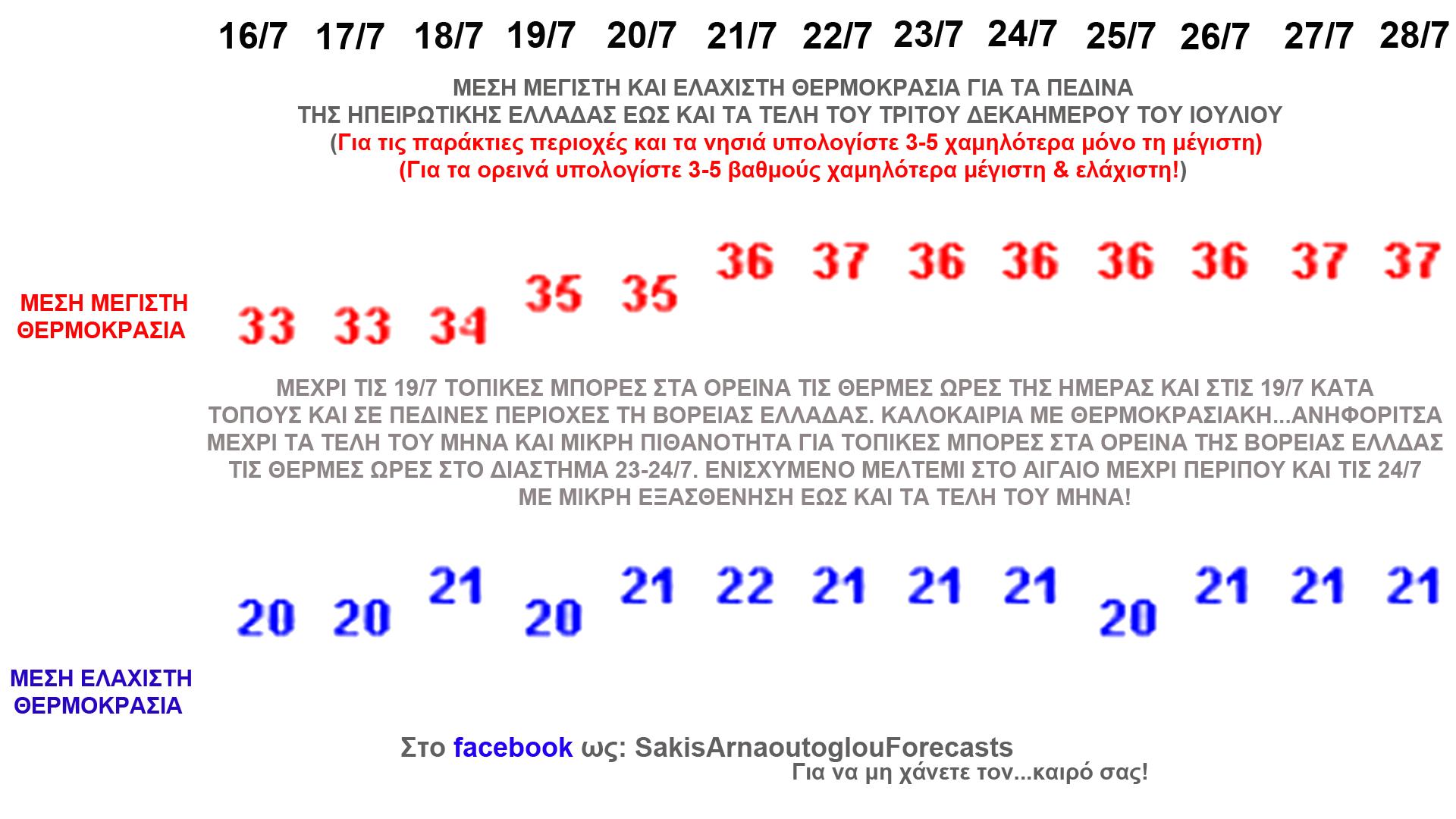 Καιρός: Ο Ιούλιος κλείνει με 37άρια - Η πρόβλεψη του μετεωρολόγου Σάκη Αρναούτογλου [πίνακας]