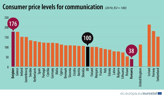 communication prices
