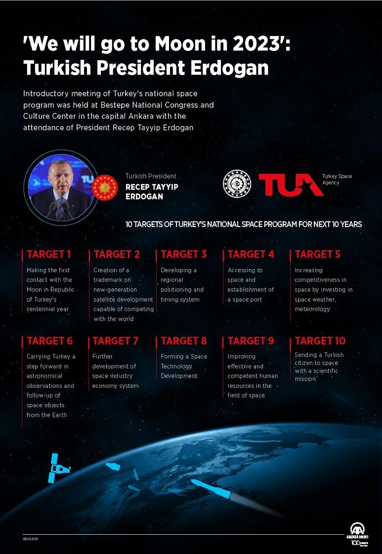 Τουρκία: Διαστημικό πρόγραμμα με πρώτο στόχο το φεγγάρι ανακοίνωσε ο Ερντογάν