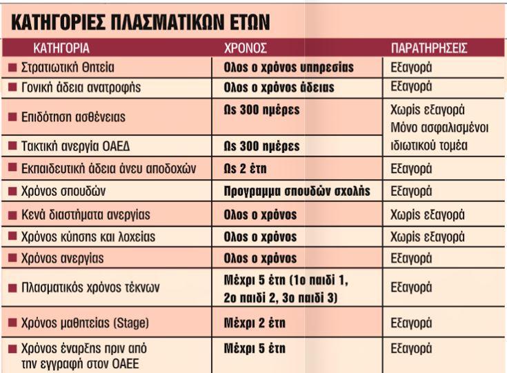 Ασφάλιση: Εως 9 χρόνια νωρίτερα στη σύνταξη από πλασματικά έτη | tanea.gr
