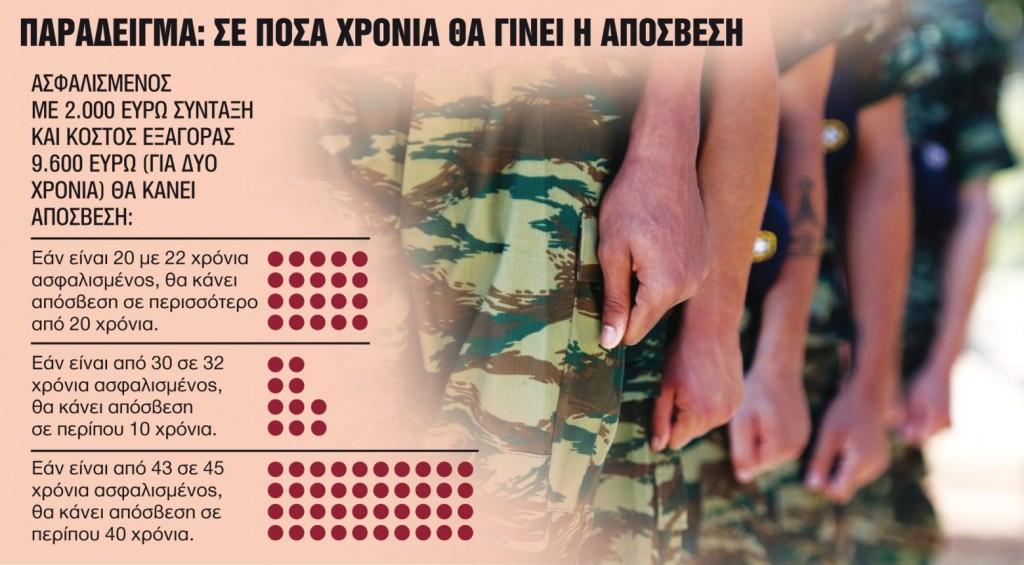 Αναγνώριση του στρατού στις συντάξιμες αποδοχές – Τα «κλειδιά» για την εξαγορά της θητείας